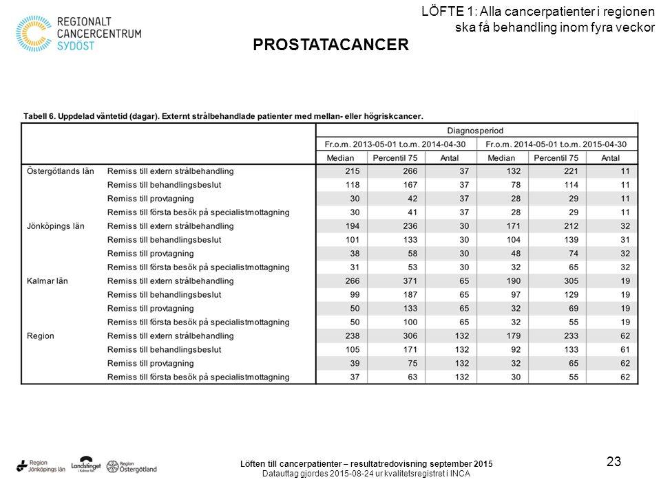 23 LÖFTE 1: Alla cancerpatienter i regionen ska få behandling inom fyra veckor PROSTATACANCER Löften till cancerpatienter – resultatredovisning september 2015 Datauttag gjordes 2015-08-24 ur kvalitetsregistret i INCA