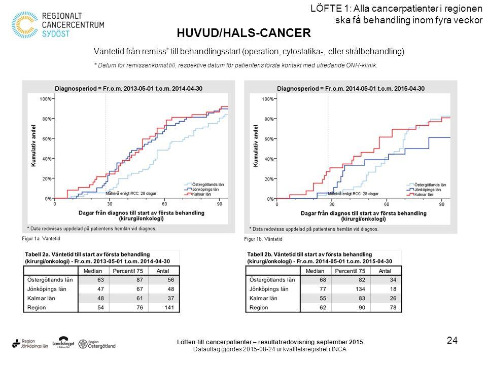 24 LÖFTE 1: Alla cancerpatienter i regionen ska få behandling inom fyra veckor HUVUD/HALS-CANCER Väntetid från remiss * till behandlingsstart (operation, cytostatika-, eller strålbehandling) * Datum för remissankomst till, respektive datum för patientens första kontakt med utredande ÖNH-klinik.