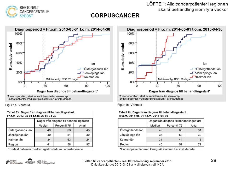 28 LÖFTE 1: Alla cancerpatienter i regionen ska få behandling inom fyra veckor CORPUSCANCER Löften till cancerpatienter – resultatredovisning september 2015 Datauttag gjordes 2015-08-24 ur kvalitetsregistret i INCA