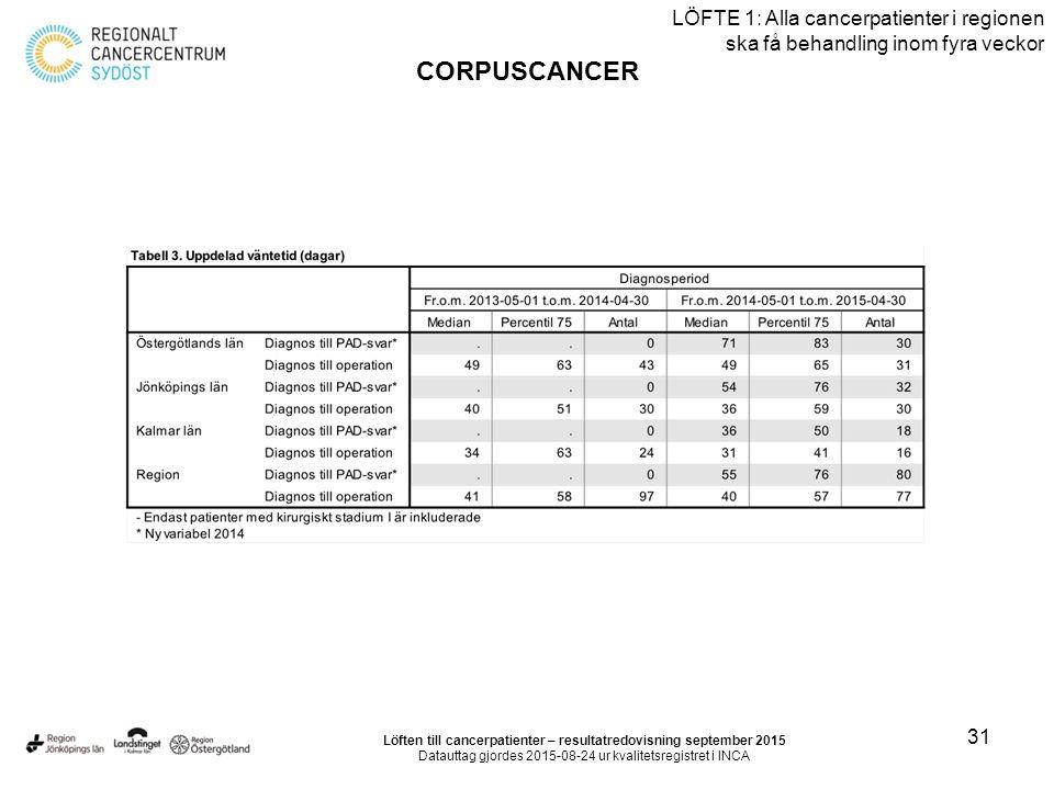 31 LÖFTE 1: Alla cancerpatienter i regionen ska få behandling inom fyra veckor CORPUSCANCER Löften till cancerpatienter – resultatredovisning september 2015 Datauttag gjordes 2015-08-24 ur kvalitetsregistret i INCA