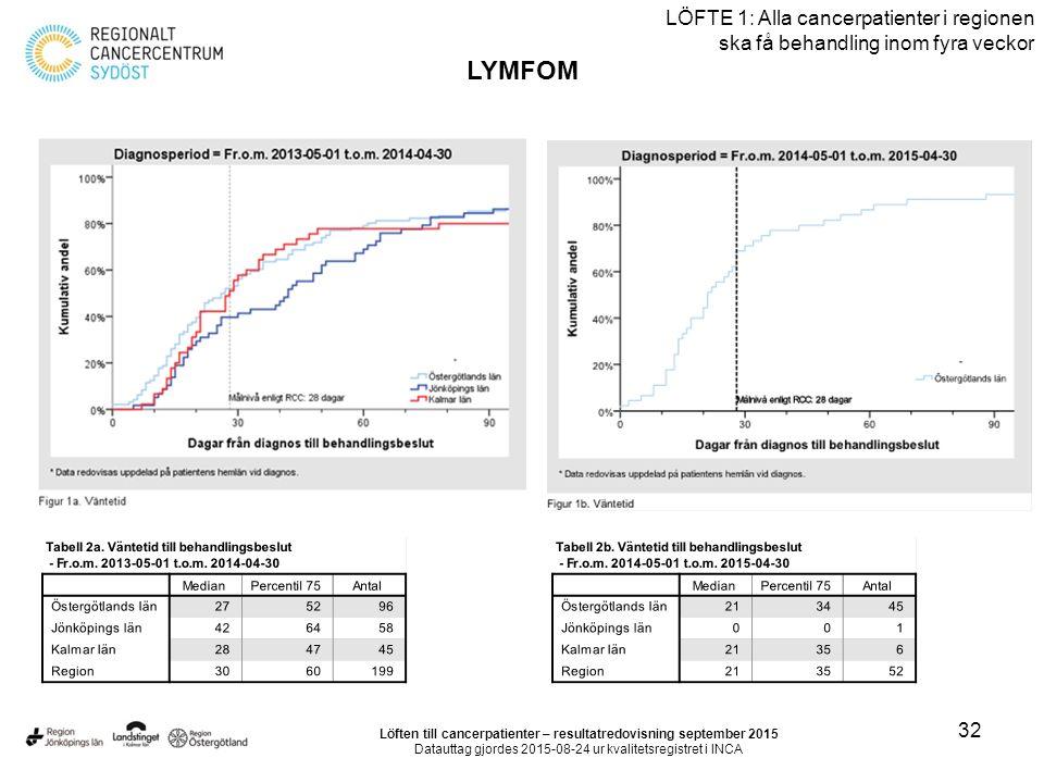 32 LÖFTE 1: Alla cancerpatienter i regionen ska få behandling inom fyra veckor LYMFOM Löften till cancerpatienter – resultatredovisning september 2015 Datauttag gjordes 2015-08-24 ur kvalitetsregistret i INCA