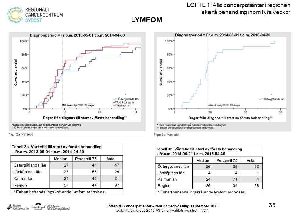 33 LÖFTE 1: Alla cancerpatienter i regionen ska få behandling inom fyra veckor LYMFOM Löften till cancerpatienter – resultatredovisning september 2015 Datauttag gjordes 2015-08-24 ur kvalitetsregistret i INCA