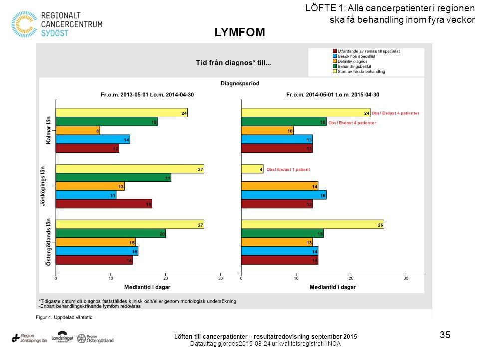35 LÖFTE 1: Alla cancerpatienter i regionen ska få behandling inom fyra veckor LYMFOM Löften till cancerpatienter – resultatredovisning september 2015 Datauttag gjordes 2015-08-24 ur kvalitetsregistret i INCA