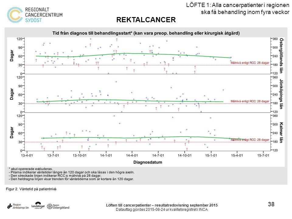 38 LÖFTE 1: Alla cancerpatienter i regionen ska få behandling inom fyra veckor REKTALCANCER Löften till cancerpatienter – resultatredovisning september 2015 Datauttag gjordes 2015-08-24 ur kvalitetsregistret i INCA