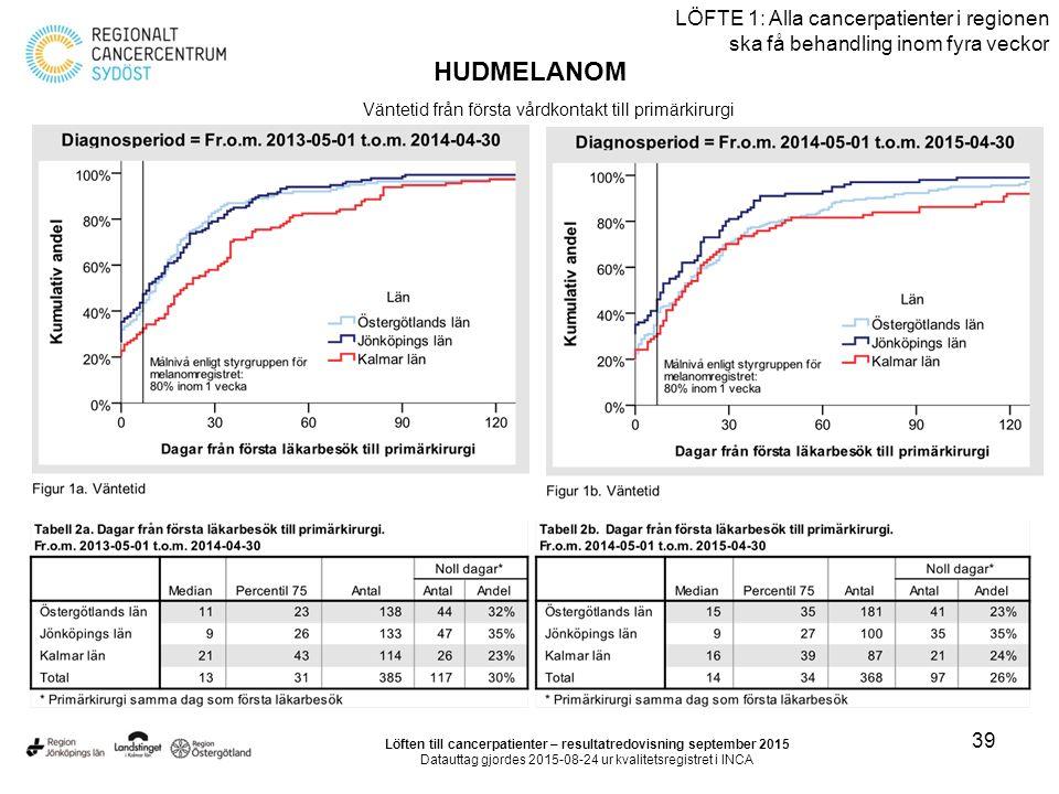 39 LÖFTE 1: Alla cancerpatienter i regionen ska få behandling inom fyra veckor HUDMELANOM Väntetid från första vårdkontakt till primärkirurgi Löften till cancerpatienter – resultatredovisning september 2015 Datauttag gjordes 2015-08-24 ur kvalitetsregistret i INCA
