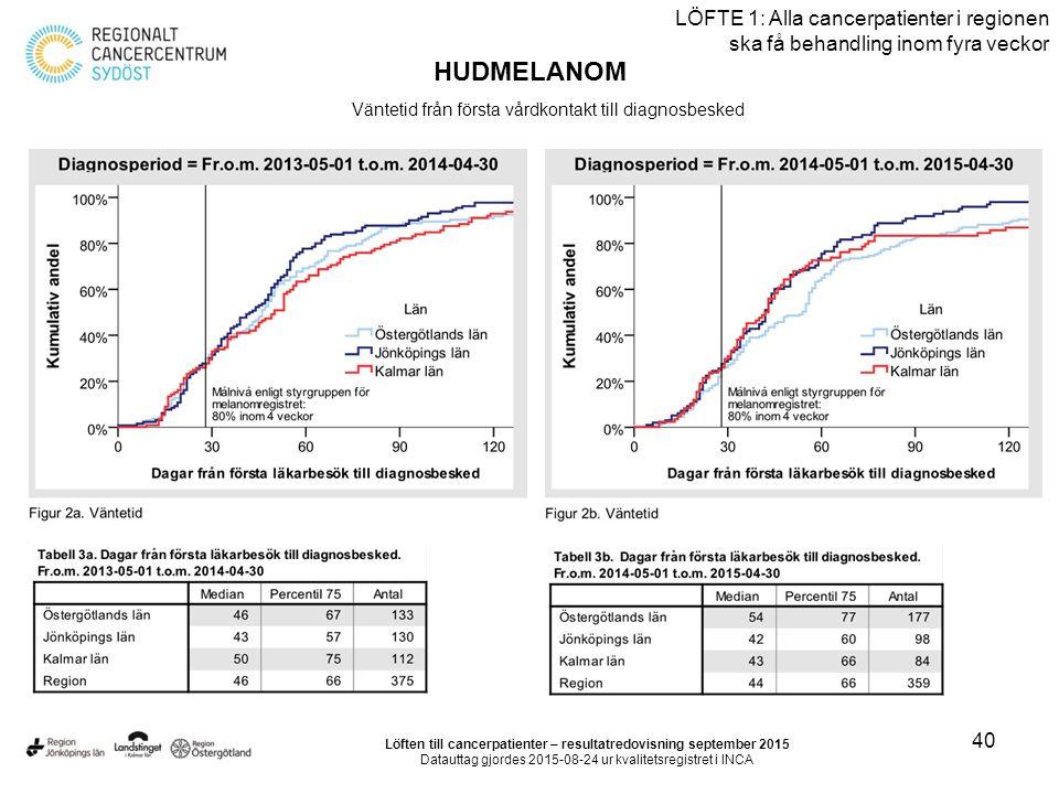 40 LÖFTE 1: Alla cancerpatienter i regionen ska få behandling inom fyra veckor HUDMELANOM Väntetid från första vårdkontakt till diagnosbesked Löften till cancerpatienter – resultatredovisning september 2015 Datauttag gjordes 2015-08-24 ur kvalitetsregistret i INCA