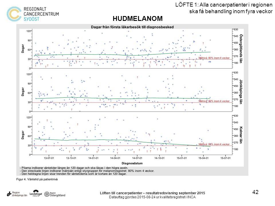 42 LÖFTE 1: Alla cancerpatienter i regionen ska få behandling inom fyra veckor HUDMELANOM Löften till cancerpatienter – resultatredovisning september 2015 Datauttag gjordes 2015-08-24 ur kvalitetsregistret i INCA