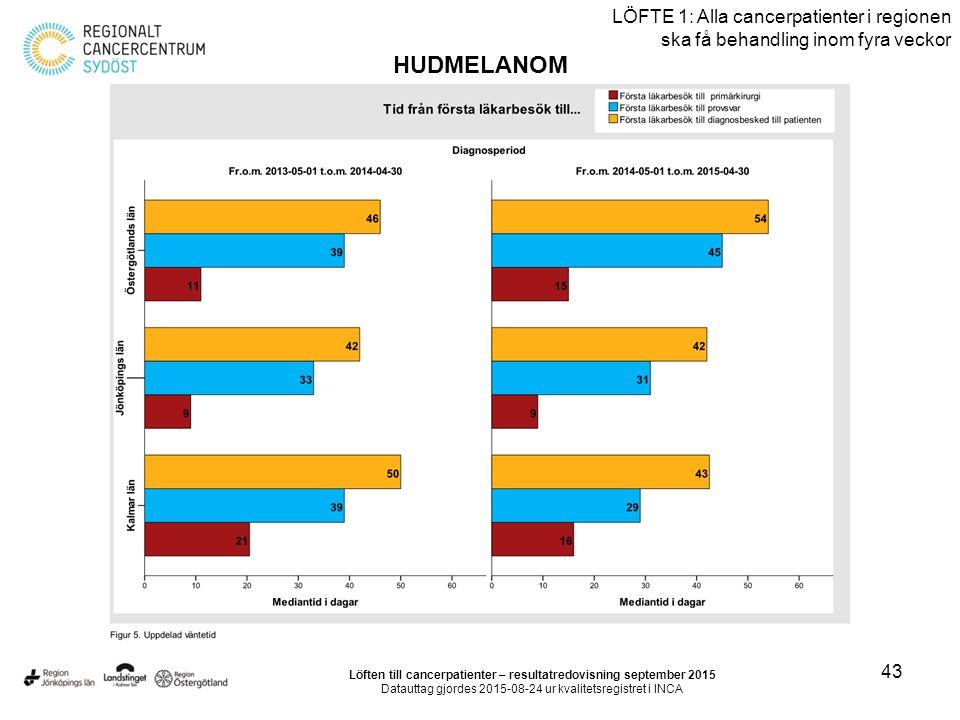 43 LÖFTE 1: Alla cancerpatienter i regionen ska få behandling inom fyra veckor HUDMELANOM Löften till cancerpatienter – resultatredovisning september 2015 Datauttag gjordes 2015-08-24 ur kvalitetsregistret i INCA