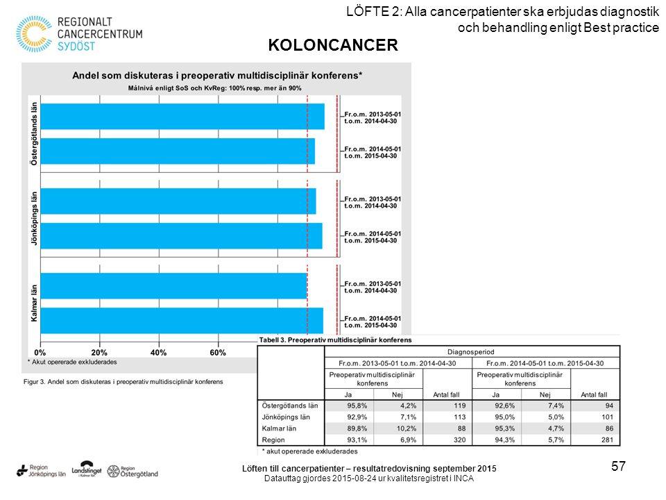 57 LÖFTE 2: Alla cancerpatienter ska erbjudas diagnostik och behandling enligt Best practice KOLONCANCER Löften till cancerpatienter – resultatredovisning september 2015 Datauttag gjordes 2015-08-24 ur kvalitetsregistret i INCA
