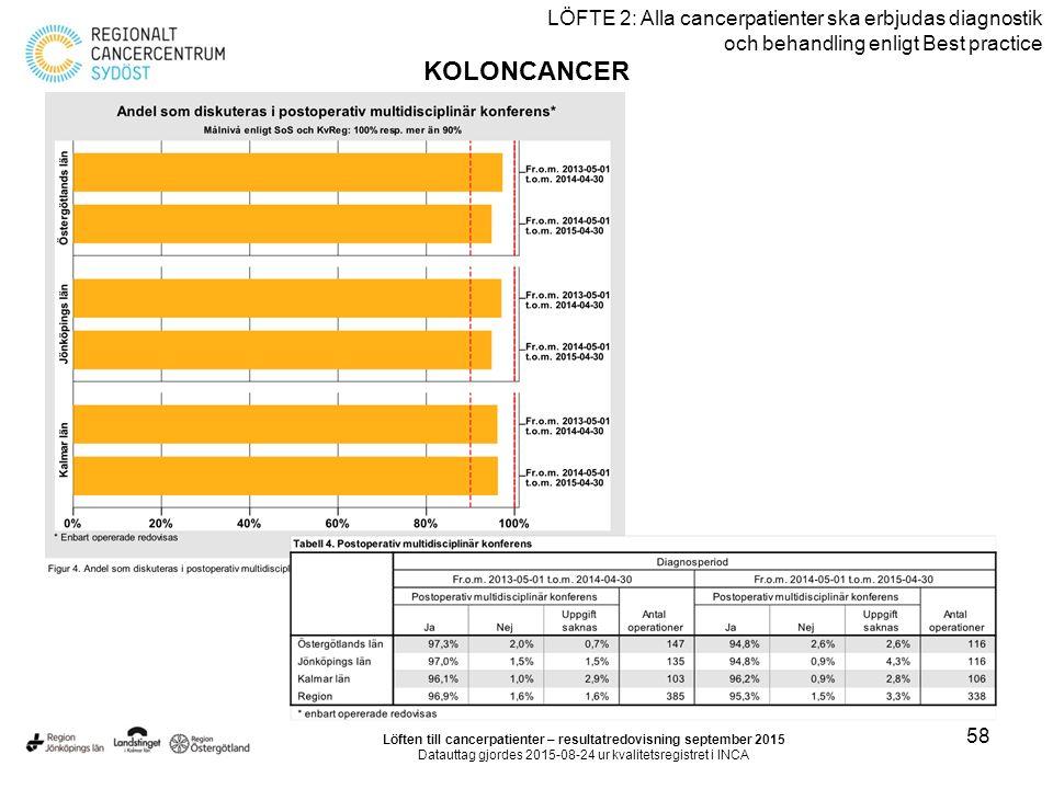 58 LÖFTE 2: Alla cancerpatienter ska erbjudas diagnostik och behandling enligt Best practice KOLONCANCER Löften till cancerpatienter – resultatredovisning september 2015 Datauttag gjordes 2015-08-24 ur kvalitetsregistret i INCA
