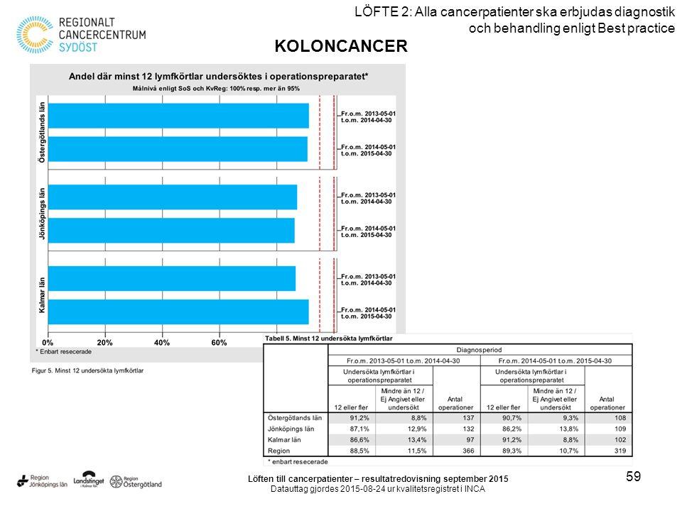 59 LÖFTE 2: Alla cancerpatienter ska erbjudas diagnostik och behandling enligt Best practice KOLONCANCER Löften till cancerpatienter – resultatredovisning september 2015 Datauttag gjordes 2015-08-24 ur kvalitetsregistret i INCA