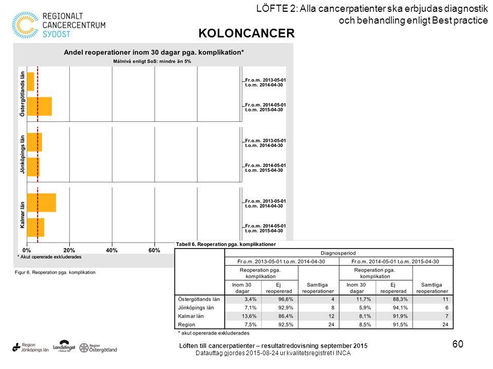 60 LÖFTE 2: Alla cancerpatienter ska erbjudas diagnostik och behandling enligt Best practice KOLONCANCER Löften till cancerpatienter – resultatredovisning september 2015 Datauttag gjordes 2015-08-24 ur kvalitetsregistret i INCA