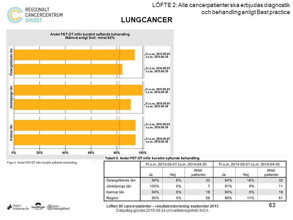 63 LÖFTE 2: Alla cancerpatienter ska erbjudas diagnostik och behandling enligt Best practice LUNGCANCER Löften till cancerpatienter – resultatredovisning september 2015 Datauttag gjordes 2015-08-24 ur kvalitetsregistret i INCA