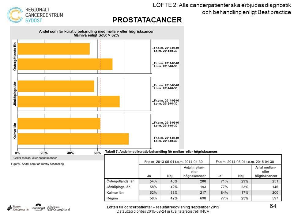 64 LÖFTE 2: Alla cancerpatienter ska erbjudas diagnostik och behandling enligt Best practice PROSTATACANCER Löften till cancerpatienter – resultatredovisning september 2015 Datauttag gjordes 2015-08-24 ur kvalitetsregistret i INCA