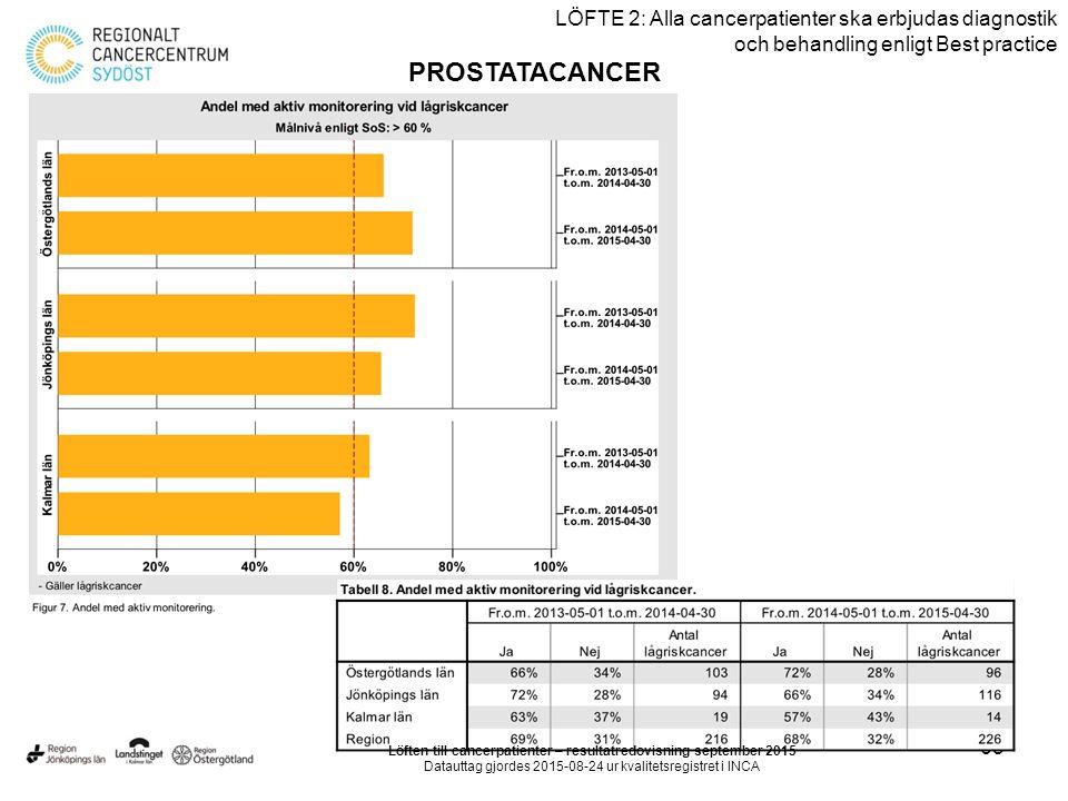 65 LÖFTE 2: Alla cancerpatienter ska erbjudas diagnostik och behandling enligt Best practice PROSTATACANCER Löften till cancerpatienter – resultatredovisning september 2015 Datauttag gjordes 2015-08-24 ur kvalitetsregistret i INCA