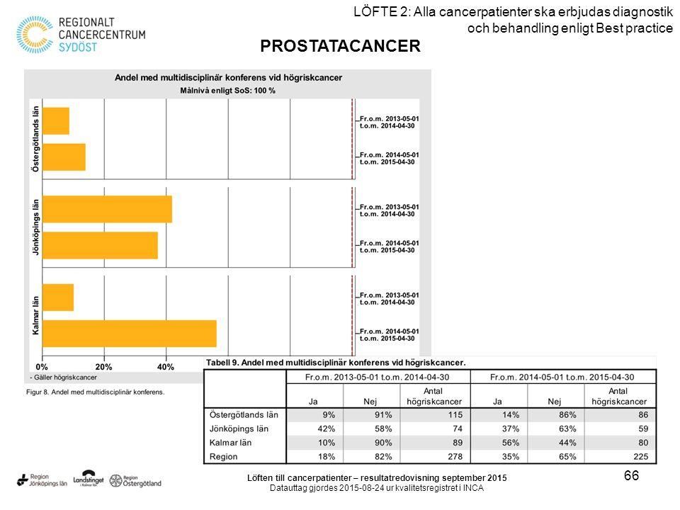 66 LÖFTE 2: Alla cancerpatienter ska erbjudas diagnostik och behandling enligt Best practice PROSTATACANCER Löften till cancerpatienter – resultatredovisning september 2015 Datauttag gjordes 2015-08-24 ur kvalitetsregistret i INCA