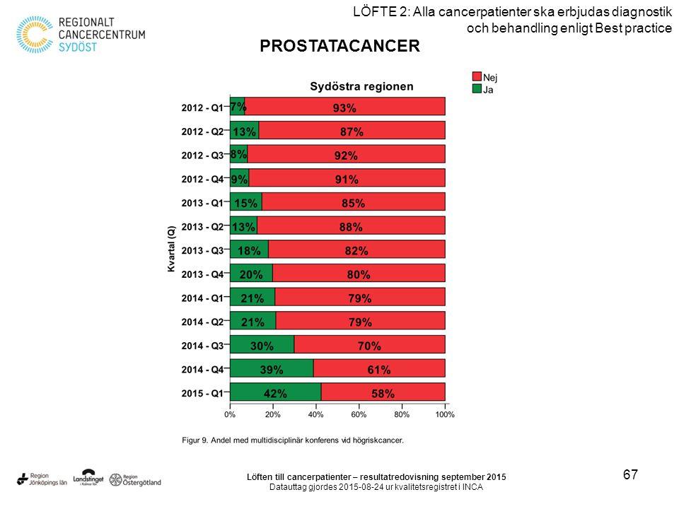 67 LÖFTE 2: Alla cancerpatienter ska erbjudas diagnostik och behandling enligt Best practice PROSTATACANCER Löften till cancerpatienter – resultatredovisning september 2015 Datauttag gjordes 2015-08-24 ur kvalitetsregistret i INCA