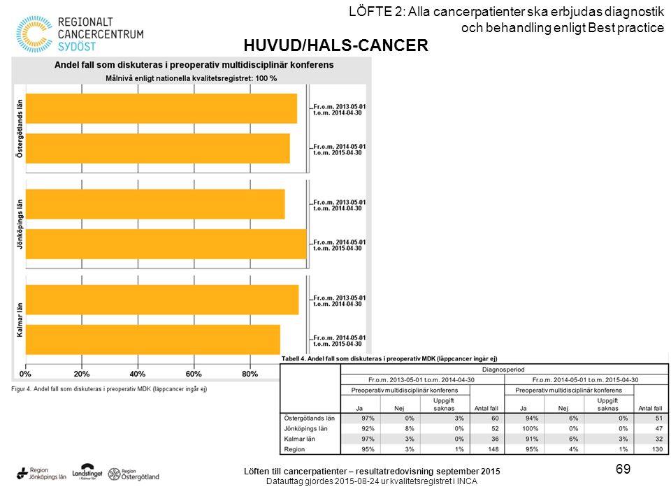 69 LÖFTE 2: Alla cancerpatienter ska erbjudas diagnostik och behandling enligt Best practice HUVUD/HALS-CANCER Löften till cancerpatienter – resultatredovisning september 2015 Datauttag gjordes 2015-08-24 ur kvalitetsregistret i INCA