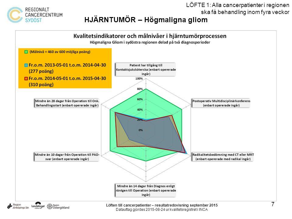 7 LÖFTE 1: Alla cancerpatienter i regionen ska få behandling inom fyra veckor HJÄRNTUMÖR – Högmaligna gliom Löften till cancerpatienter – resultatredovisning september 2015 Datauttag gjordes 2015-08-24 ur kvalitetsregistret i INCA