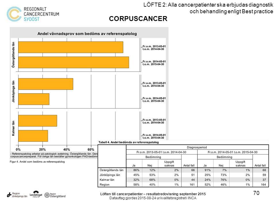 70 LÖFTE 2: Alla cancerpatienter ska erbjudas diagnostik och behandling enligt Best practice CORPUSCANCER Löften till cancerpatienter – resultatredovisning september 2015 Datauttag gjordes 2015-08-24 ur kvalitetsregistret i INCA