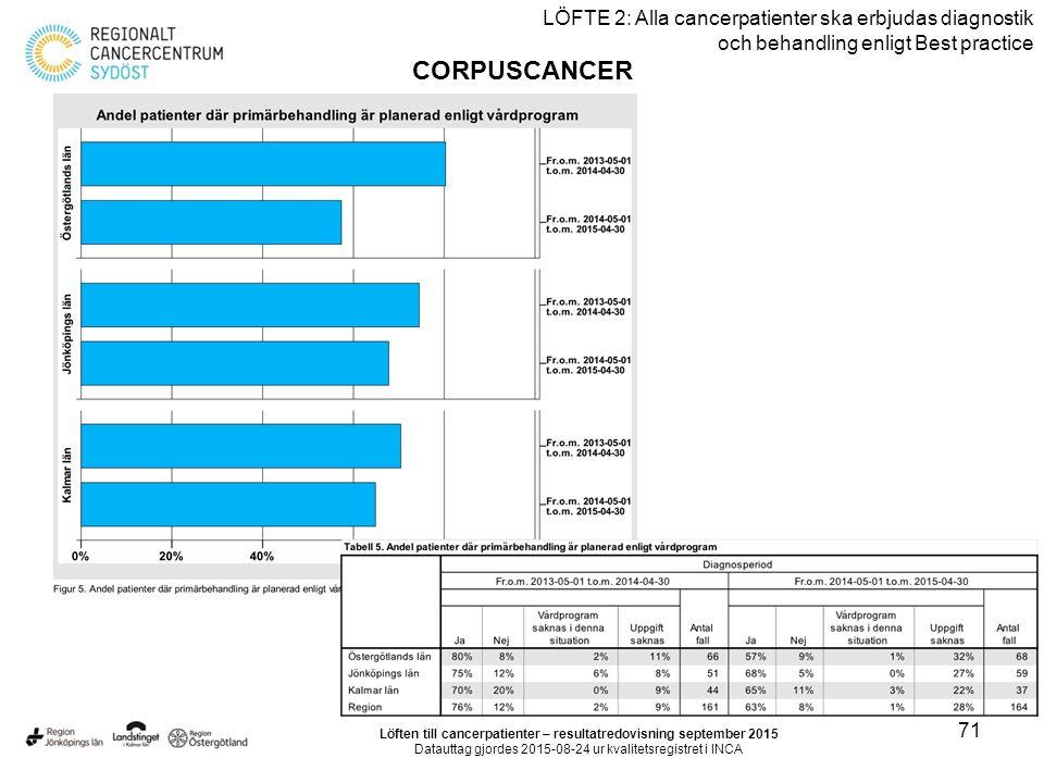 71 LÖFTE 2: Alla cancerpatienter ska erbjudas diagnostik och behandling enligt Best practice CORPUSCANCER Löften till cancerpatienter – resultatredovisning september 2015 Datauttag gjordes 2015-08-24 ur kvalitetsregistret i INCA