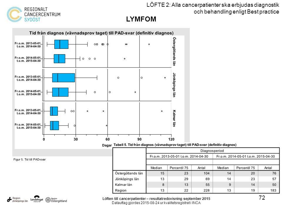72 LÖFTE 2: Alla cancerpatienter ska erbjudas diagnostik och behandling enligt Best practice LYMFOM Löften till cancerpatienter – resultatredovisning september 2015 Datauttag gjordes 2015-08-24 ur kvalitetsregistret i INCA