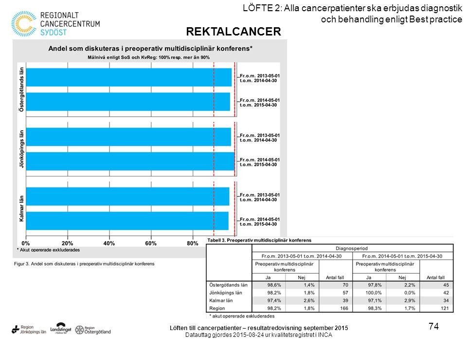 74 LÖFTE 2: Alla cancerpatienter ska erbjudas diagnostik och behandling enligt Best practice REKTALCANCER Löften till cancerpatienter – resultatredovisning september 2015 Datauttag gjordes 2015-08-24 ur kvalitetsregistret i INCA