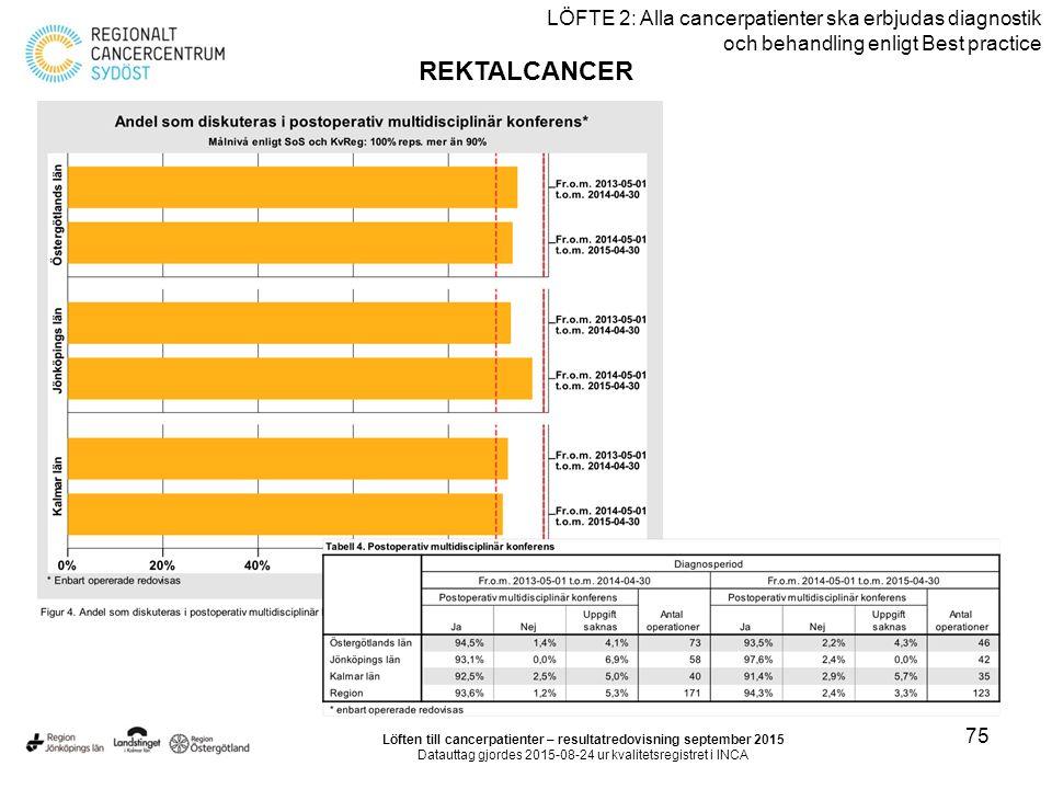 75 LÖFTE 2: Alla cancerpatienter ska erbjudas diagnostik och behandling enligt Best practice REKTALCANCER Löften till cancerpatienter – resultatredovisning september 2015 Datauttag gjordes 2015-08-24 ur kvalitetsregistret i INCA