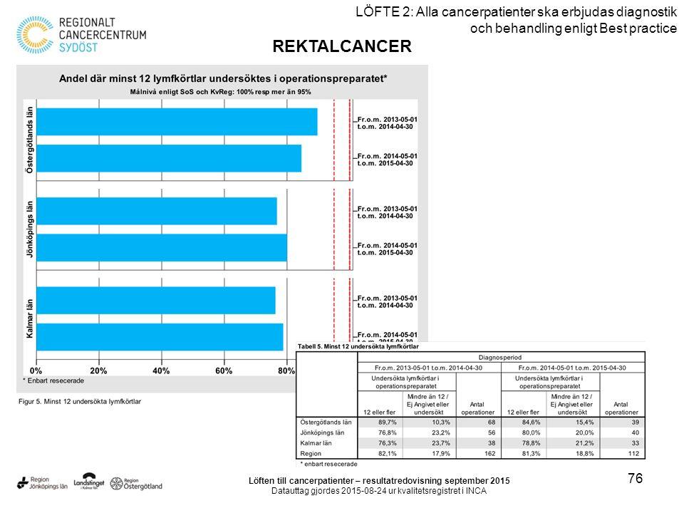 76 LÖFTE 2: Alla cancerpatienter ska erbjudas diagnostik och behandling enligt Best practice REKTALCANCER Löften till cancerpatienter – resultatredovisning september 2015 Datauttag gjordes 2015-08-24 ur kvalitetsregistret i INCA