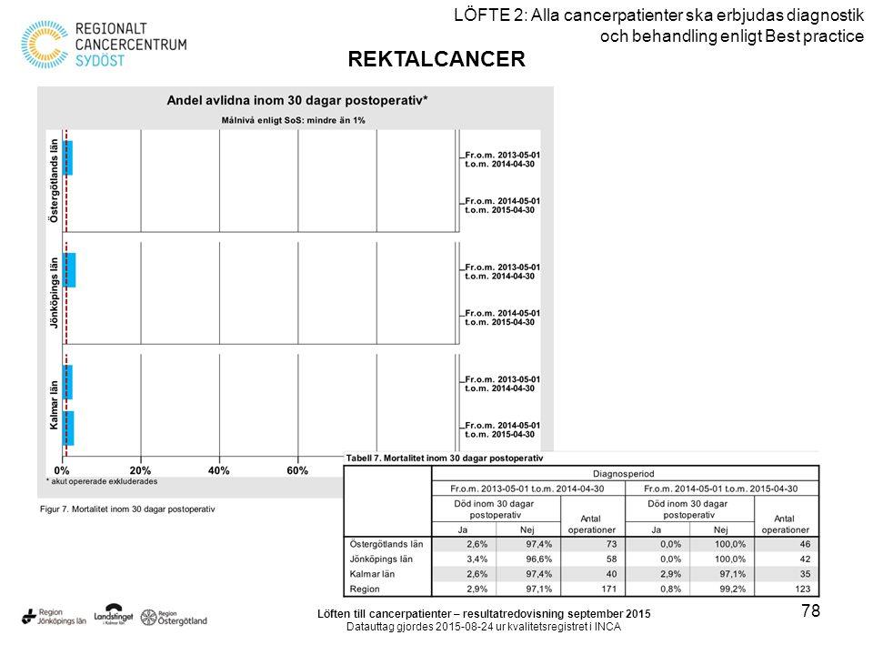78 LÖFTE 2: Alla cancerpatienter ska erbjudas diagnostik och behandling enligt Best practice REKTALCANCER Löften till cancerpatienter – resultatredovisning september 2015 Datauttag gjordes 2015-08-24 ur kvalitetsregistret i INCA