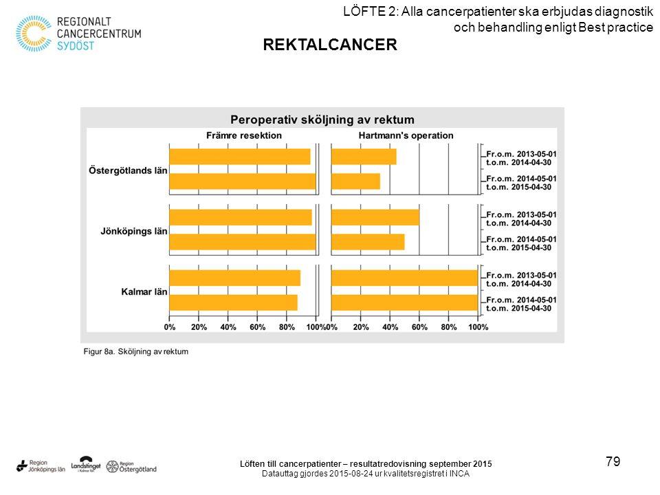 79 LÖFTE 2: Alla cancerpatienter ska erbjudas diagnostik och behandling enligt Best practice REKTALCANCER Löften till cancerpatienter – resultatredovisning september 2015 Datauttag gjordes 2015-08-24 ur kvalitetsregistret i INCA
