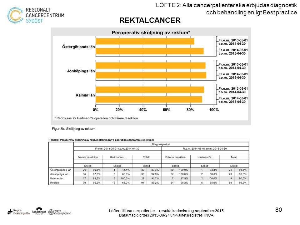 80 LÖFTE 2: Alla cancerpatienter ska erbjudas diagnostik och behandling enligt Best practice REKTALCANCER Löften till cancerpatienter – resultatredovisning september 2015 Datauttag gjordes 2015-08-24 ur kvalitetsregistret i INCA