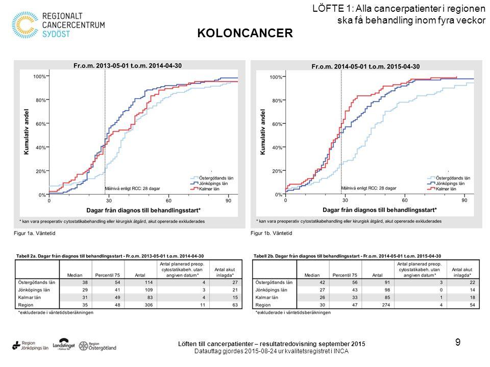 9 LÖFTE 1: Alla cancerpatienter i regionen ska få behandling inom fyra veckor KOLONCANCER Löften till cancerpatienter – resultatredovisning september 2015 Datauttag gjordes 2015-08-24 ur kvalitetsregistret i INCA