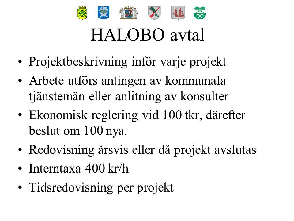 Kostnadsfördelning: Osby 11 % Östra Göinge 11 % Båstad 11 % Ängelholm 21 % Landskrona 21 % Hässleholm 25 % 100 % HALOBO ekonomisk fördelning