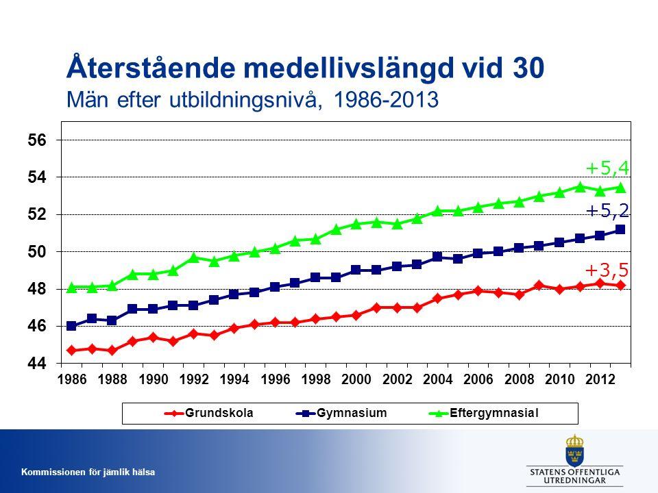 Kommissionen för jämlik hälsa Återstående medellivslängd vid 30 Män efter utbildningsnivå, 1986-2013 +5,4 +5,2 +3,5