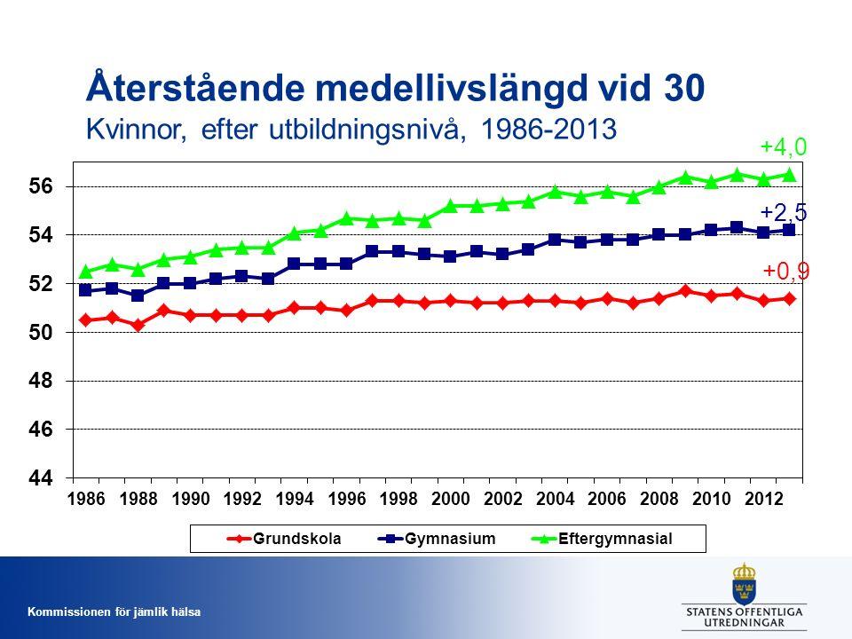 Kommissionen för jämlik hälsa Återstående medellivslängd vid 30 Kvinnor, efter utbildningsnivå, 1986-2013 +4,0 +2,5 +0,9