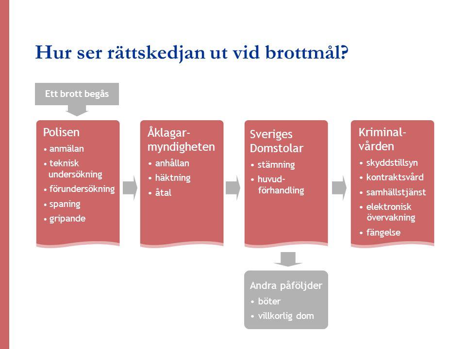 Kriminal- vården skyddstillsyn kontraktsvård samhällstjänst elektronisk övervakning fängelse Sveriges Domstolar stämning huvud- förhandling Polisen an