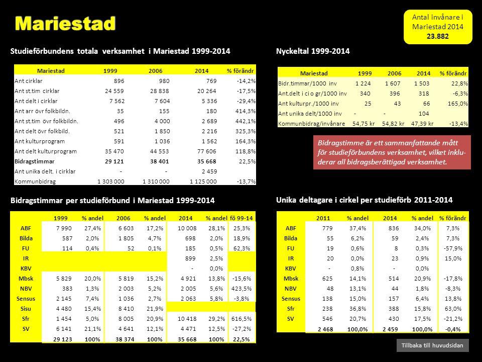 Bidragstimmar per studieförbund i Mariestad 1999-2014 Studieförbundens totala verksamhet i Mariestad 1999-2014 Tillbaka till huvudsidan Nyckeltal 1999-2014 Bidragstimme är ett sammanfattande mått för studieförbundens verksamhet, vilket inklu- derar all bidragsberättigad verksamhet.