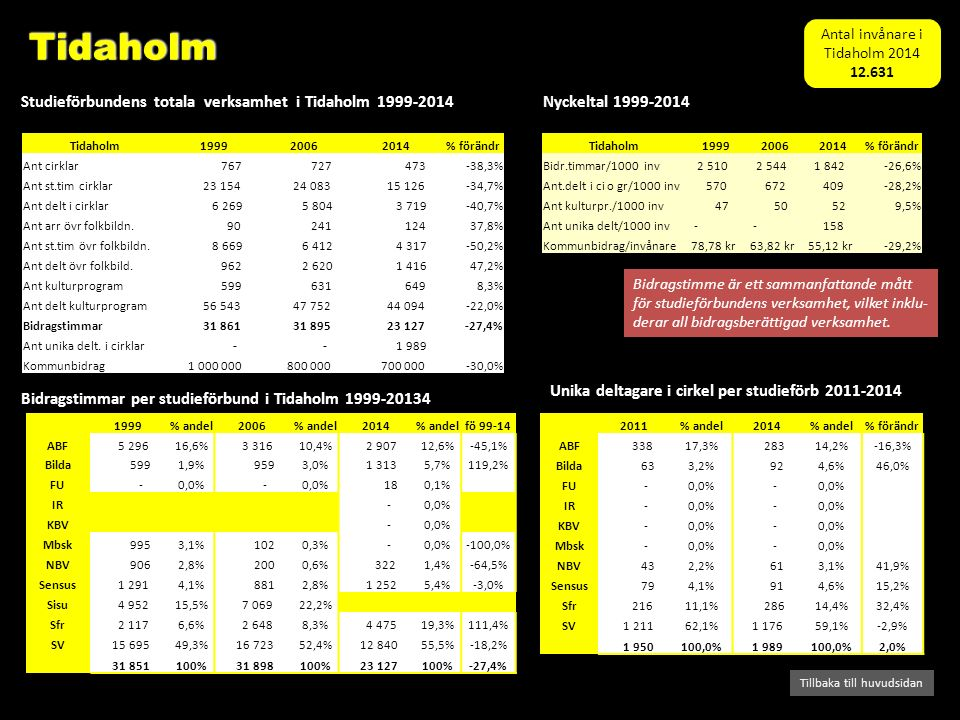 Bidragstimmar per studieförbund i Tidaholm 1999-20134 Studieförbundens totala verksamhet i Tidaholm 1999-2014 Tillbaka till huvudsidan Nyckeltal 1999-2014 Bidragstimme är ett sammanfattande mått för studieförbundens verksamhet, vilket inklu- derar all bidragsberättigad verksamhet.