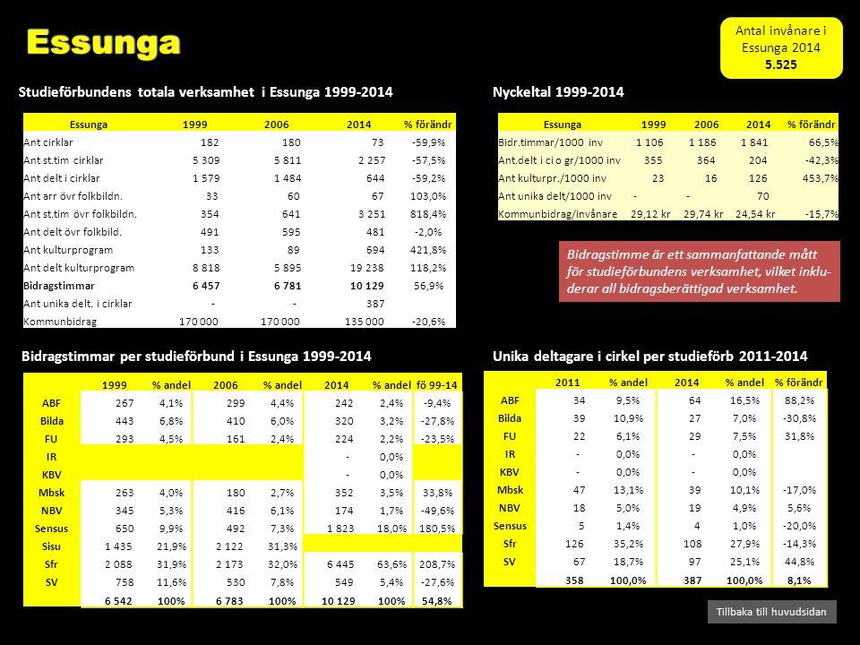 Bidragstimmar per studieförbund i Essunga 1999-2014 Studieförbundens totala verksamhet i Essunga 1999-2014 Tillbaka till huvudsidan Nyckeltal 1999-2014 Bidragstimme är ett sammanfattande mått för studieförbundens verksamhet, vilket inklu- derar all bidragsberättigad verksamhet.