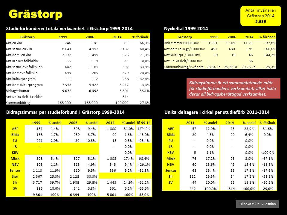 Bidragstimmar per studieförbund i Grästorp 1999-2014 Studieförbundens totala verksamhet i Grästorp 1999-2014 Tillbaka till huvudsidan Nyckeltal 1999-2014 Bidragstimme är ett sammanfattande mått för studieförbundens verksamhet, vilket inklu- derar all bidragsberättigad verksamhet.
