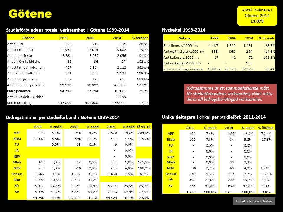 Studieförbundens totala verksamhet i Skaraborg Bidragstimmar för varje studieförbund i hela Skaraborg Tillbaka till huvudsidan Kommunbidrag/inv 1999-2014 Nyckeltal 1999-2014 Skaraborg199920062014% förändr Bidr.timmar/1000 inv 1 668 1 646 1 459-12,6% Ant.delt i ci o gr/1000 inv 430 428 275-35,9% Ant kulturpr./1000 inv 26 31 58124,6% Ant unika delt/1000 inv - - 95 Kommunbidrag/invånare 55,29 kr 47,69 kr 37,27 kr-32,6% Skaraborg199920062014% förändr Ant cirklar 10 748 10 138 7 207-32,9% Ant st.tim cirklar 366 188 336 914 244 536-33,2% Ant delt i cirklar 93 214 78 561 50 029-46,3% Ant arr övr folkbildn.