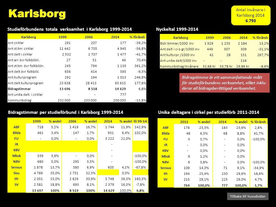 Bidragstimmar per studieförbund i Karlsborg 1999-2014 Studieförbundens totala verksamhet i Karlsborg 1999-2014 Tillbaka till huvudsidan Nyckeltal 1999-2014 Bidragstimme är ett sammanfattande mått för studieförbundens verksamhet, vilket inklu- derar all bidragsberättigad verksamhet.