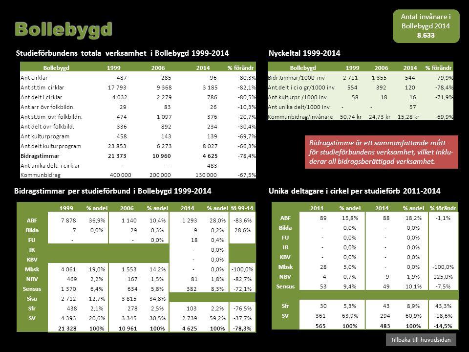 Bidragstimmar per studieförbund i Bollebygd 1999-2014 Studieförbundens totala verksamhet i Bollebygd 1999-2014 Tillbaka till huvudsidan Nyckeltal 1999