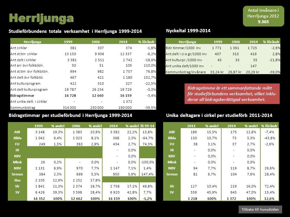 Bidragstimmar per studieförbund i Herrljunga 1999-2014 Studieförbundens totala verksamhet i Herrljunga 1999-2014 Tillbaka till huvudsidan Nyckeltal 19