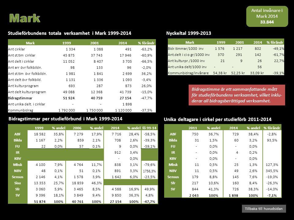 Bidragstimmar per studieförbund i Mark 1999-2014 Studieförbundens totala verksamhet i Mark 1999-2014 Tillbaka till huvudsidan Nyckeltal 1999-2013 Bidr