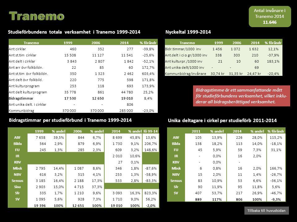 Bidragstimmar per studieförbund i Tranemo 1999-2014 Studieförbundens totala verksamhet i Tranemo 1999-2014 Tillbaka till huvudsidan Nyckeltal 1999-201