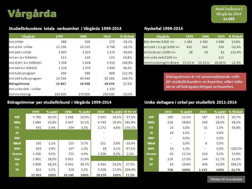 Bidragstimmar per studieförbund i Vårgårda 1999-2014 Studieförbundens totala verksamhet i Vårgårda 1999-2014 Tillbaka till huvudsidan Nyckeltal 1999-2