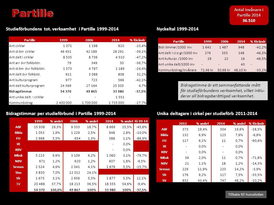 Bidragstimmar per studieförbund i Partille 1999-2014 Studieförbundens tot. verksamhet i Partille 1999-2014 Tillbaka till huvudsidan Nyckeltal 1999-201