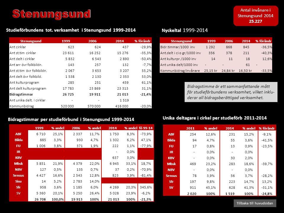 Bidragstimmar per studieförbund i Stenungsund 1999-2014 Studieförbundens tot. verksamhet i Stenungsund 1999-2014 Tillbaka till huvudsidan Nyckeltal 19